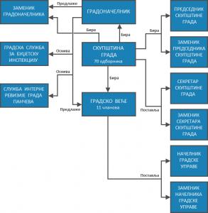 Организациона шема 2