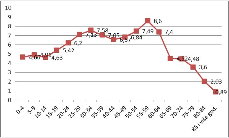 Графикон пописа становништва 2011