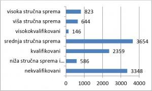 Образовна структура у 2013 години