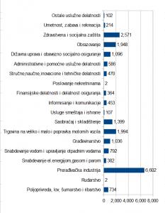 Структура запослених