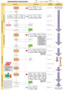 шематски приказ обједињене процедуре за издавање гд