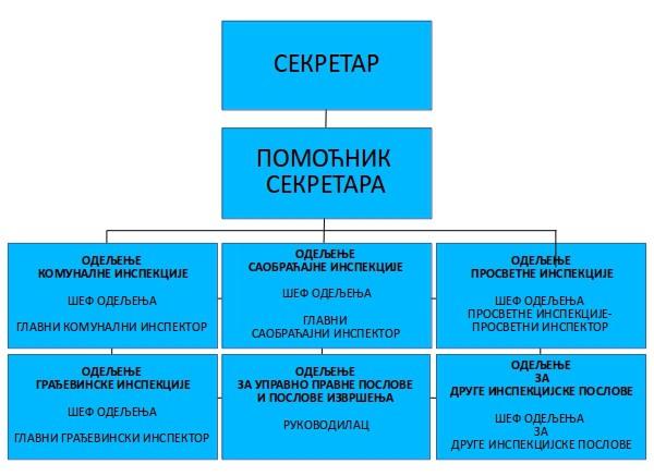 Organizaciona šema inspekcije