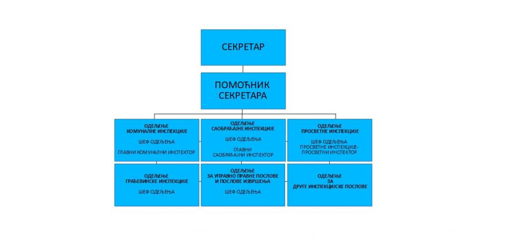 Организациона шема инспекције